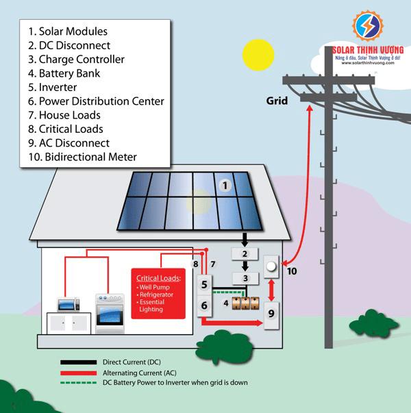 Hệ thống điện năng lượng mặt trời hào lưới